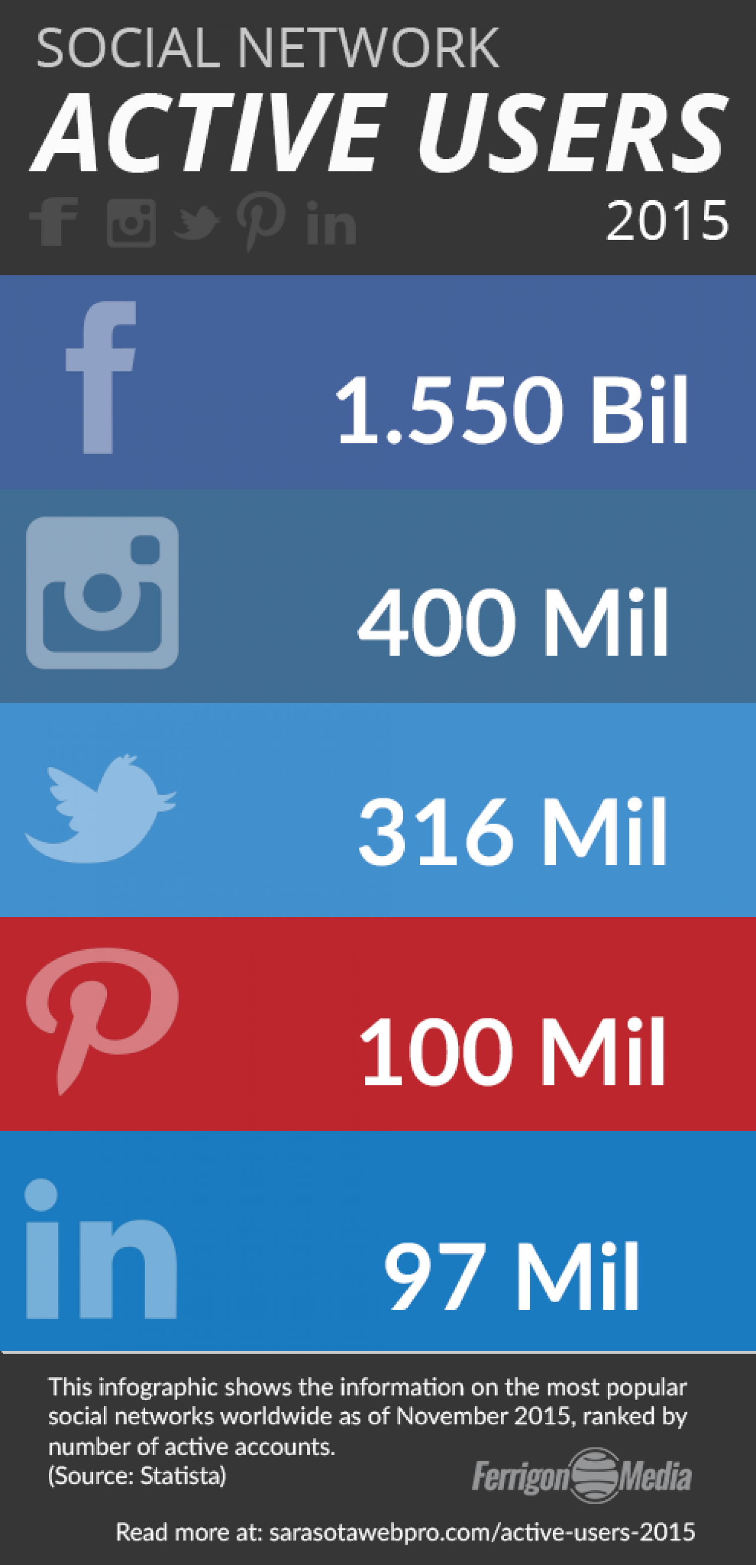2015 Social Network Active Users Infographic