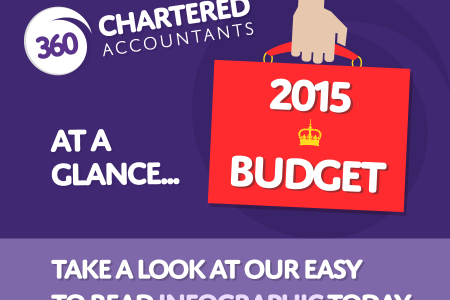 2015 Summer UK Budget Infographic Infographic