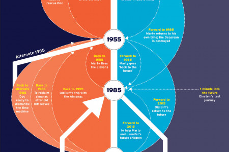 2015: The Year of the Hoverboard Infographic