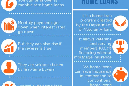 2015 US Home Loan Guide Infographic