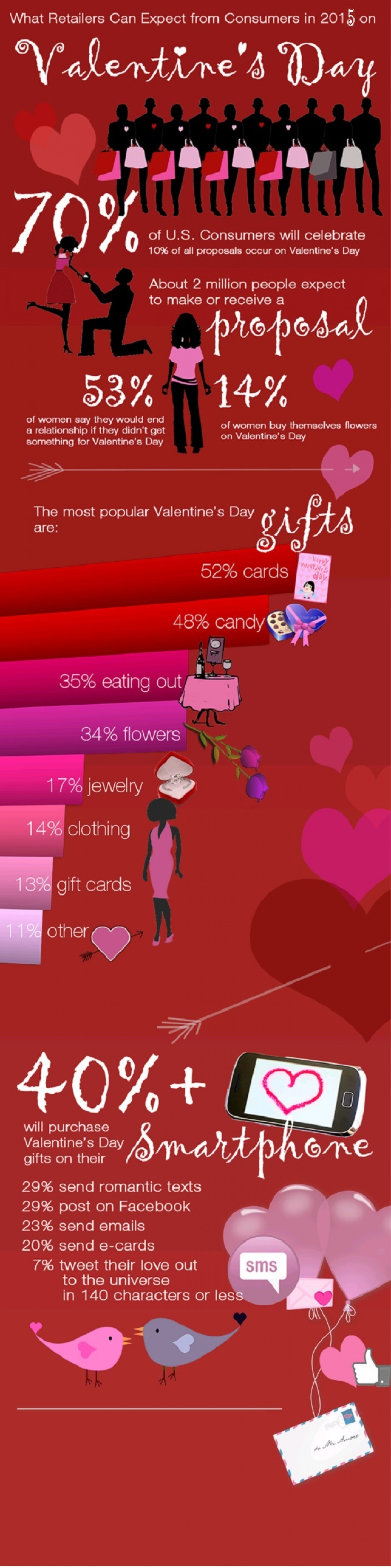 2015 Valentines Day Marketing Ideas Infographic