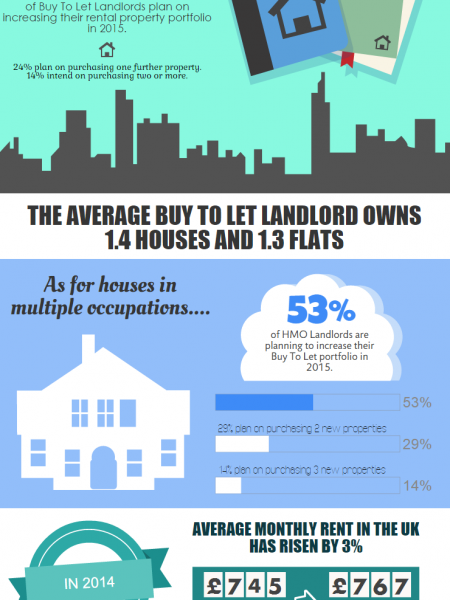 2015: Year of the Landlord Infographic
