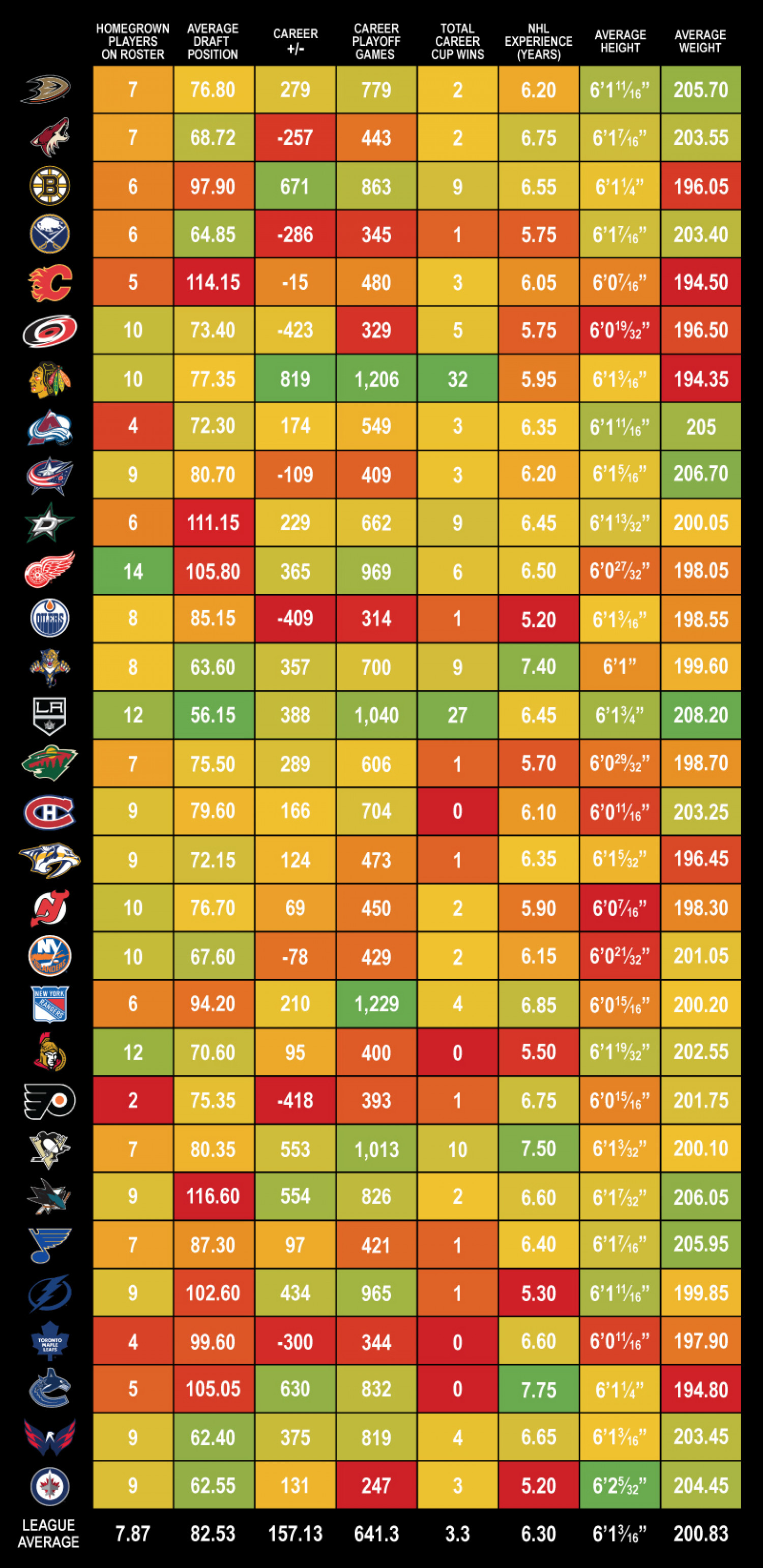 2015-16 NHL Season Preview Infographic