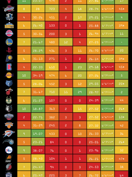 2015-16 NBA Roster Infographic Infographic