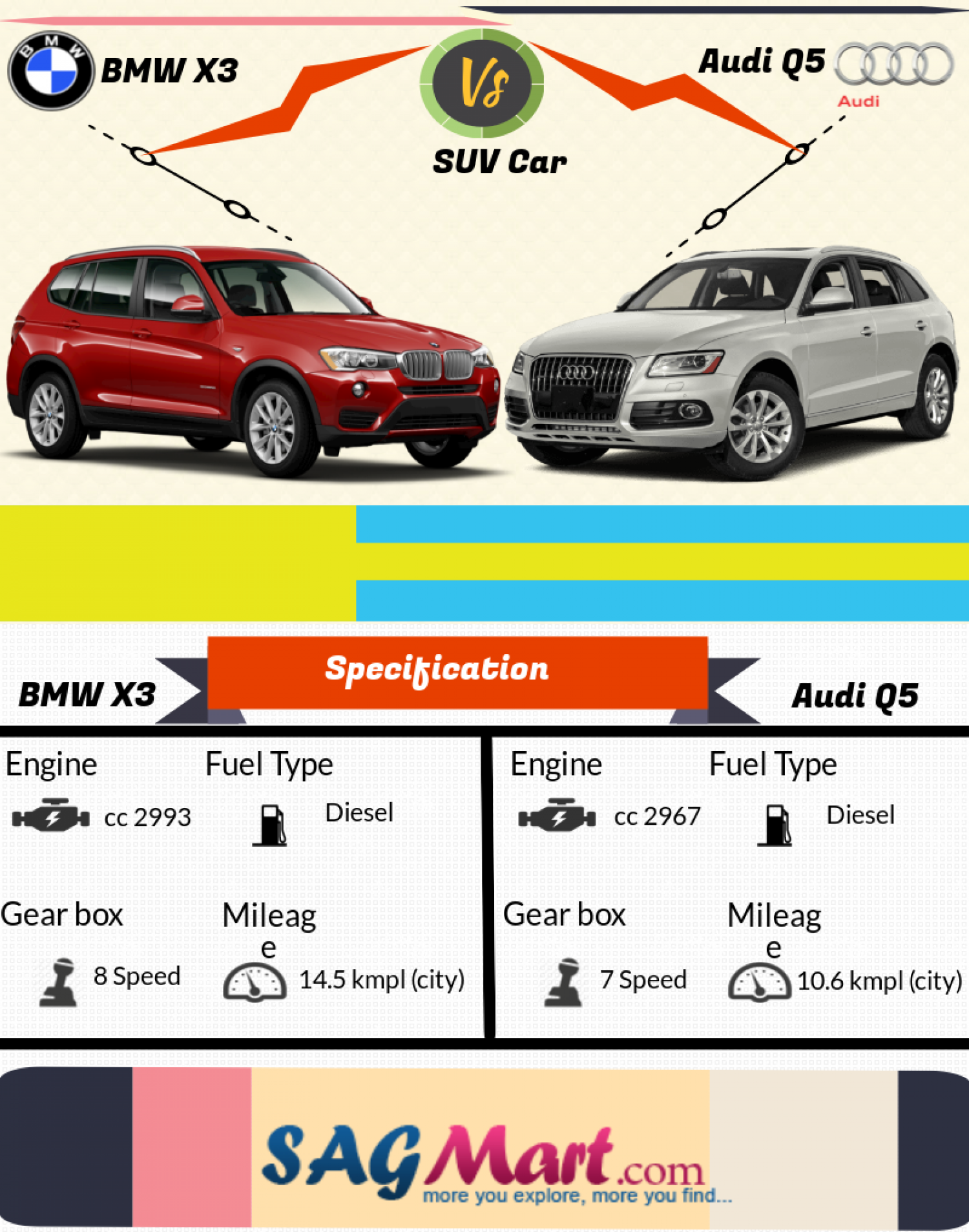 2016 Audi Q5 vs BMW X3  Compare SUV Cars Specification  Visually
