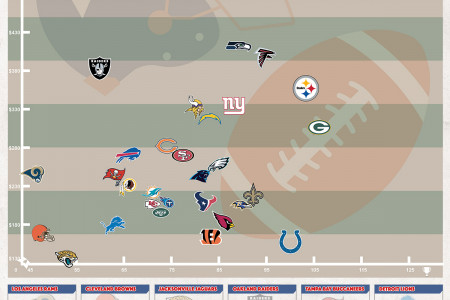 2017 NFL Ticket Prices compared with Regular Seasons Wins over the past 10 Seasons Infographic