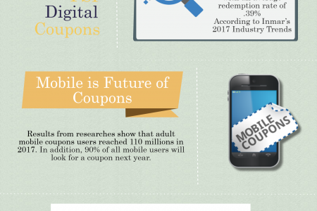 2018 Digital Coupons Market Trends Infographic