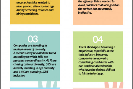 2019 Diversity and Inclusion (D&I) Trends in Workplaces Infographic