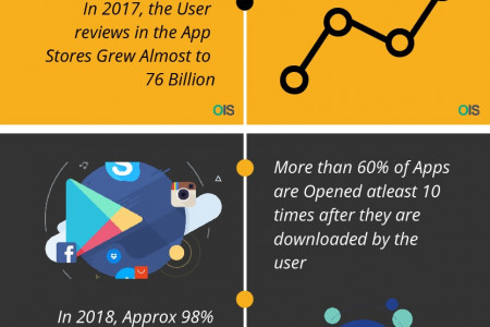 2019 Mobile App Trends – Facts & Figures – InfoGraphic Infographic