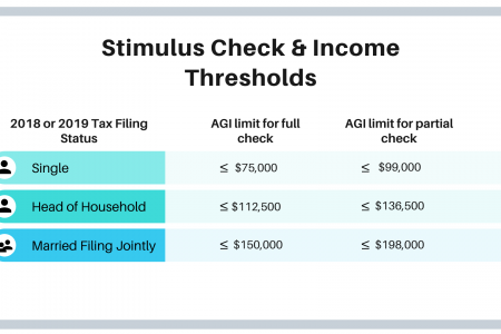 2020 Stimulus Check Amounts and Income Thresholds Infographic