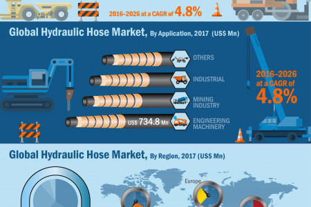 2026 CAGR Of 4.8%: Hydraulic Hose Market Is Expected To Reach A CAGR Of 4.8% In 2026 Infographic