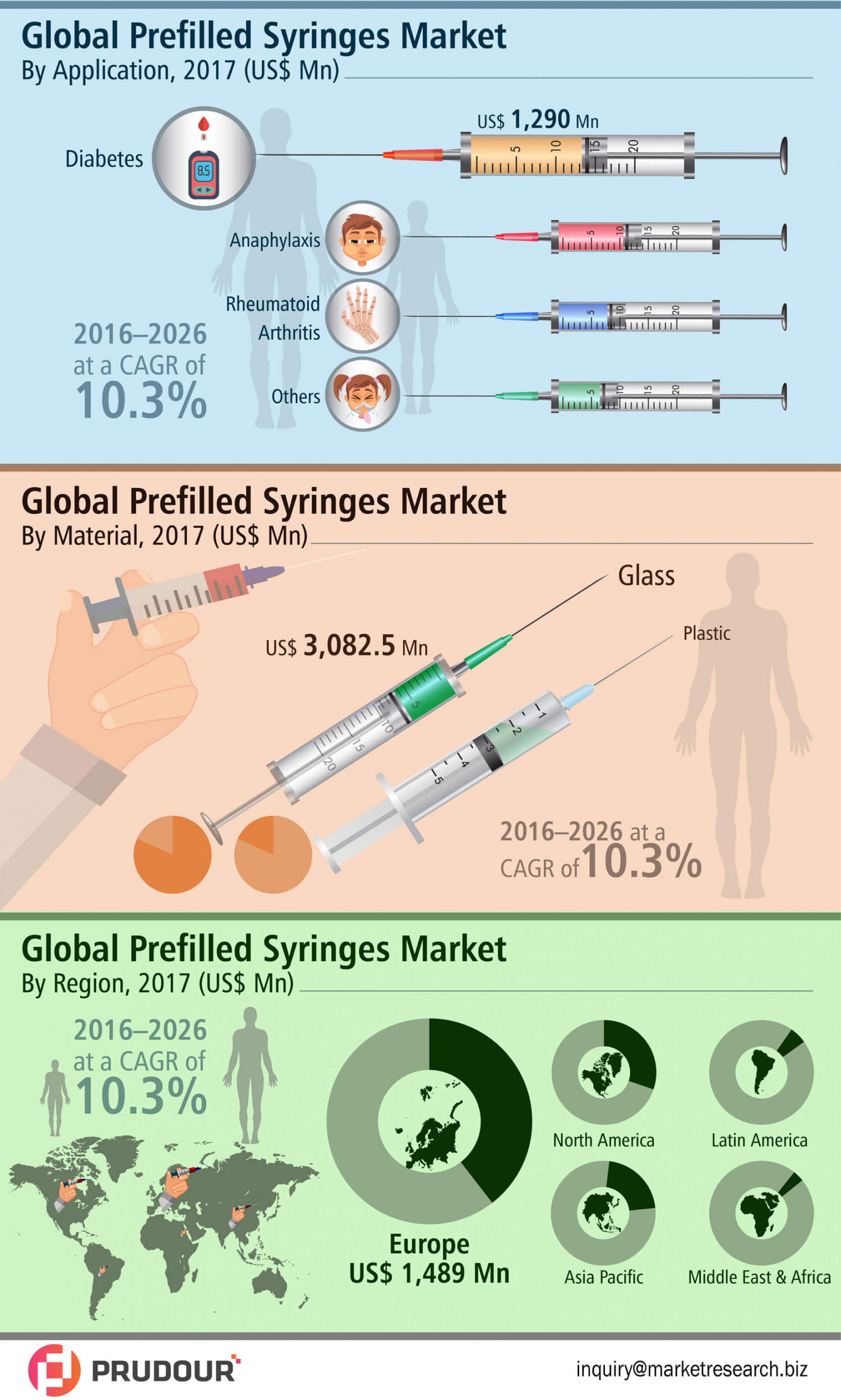 2026 US$ US$ 9,000 Mn: Global Prefilled Syringes Market is expected to reach US$ US$ 9,000 Mn in 2026 Infographic