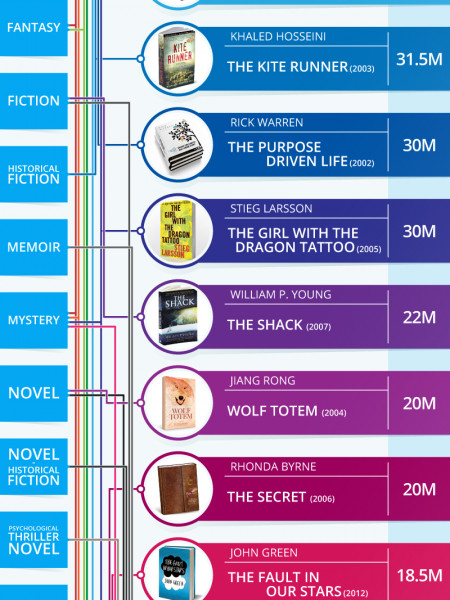 21 Best Selling Books of the 21st Century Infographic