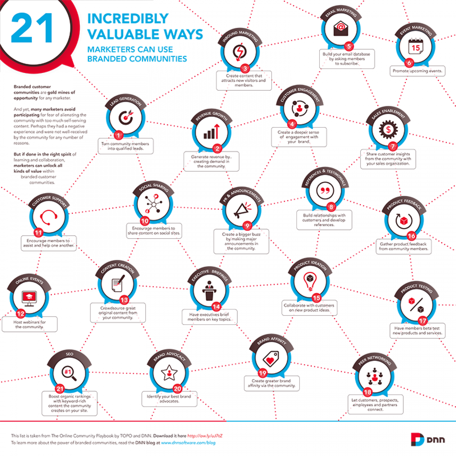 21 Incredibly Valuable Ways Marketers Can Use Branded Communities Infographic