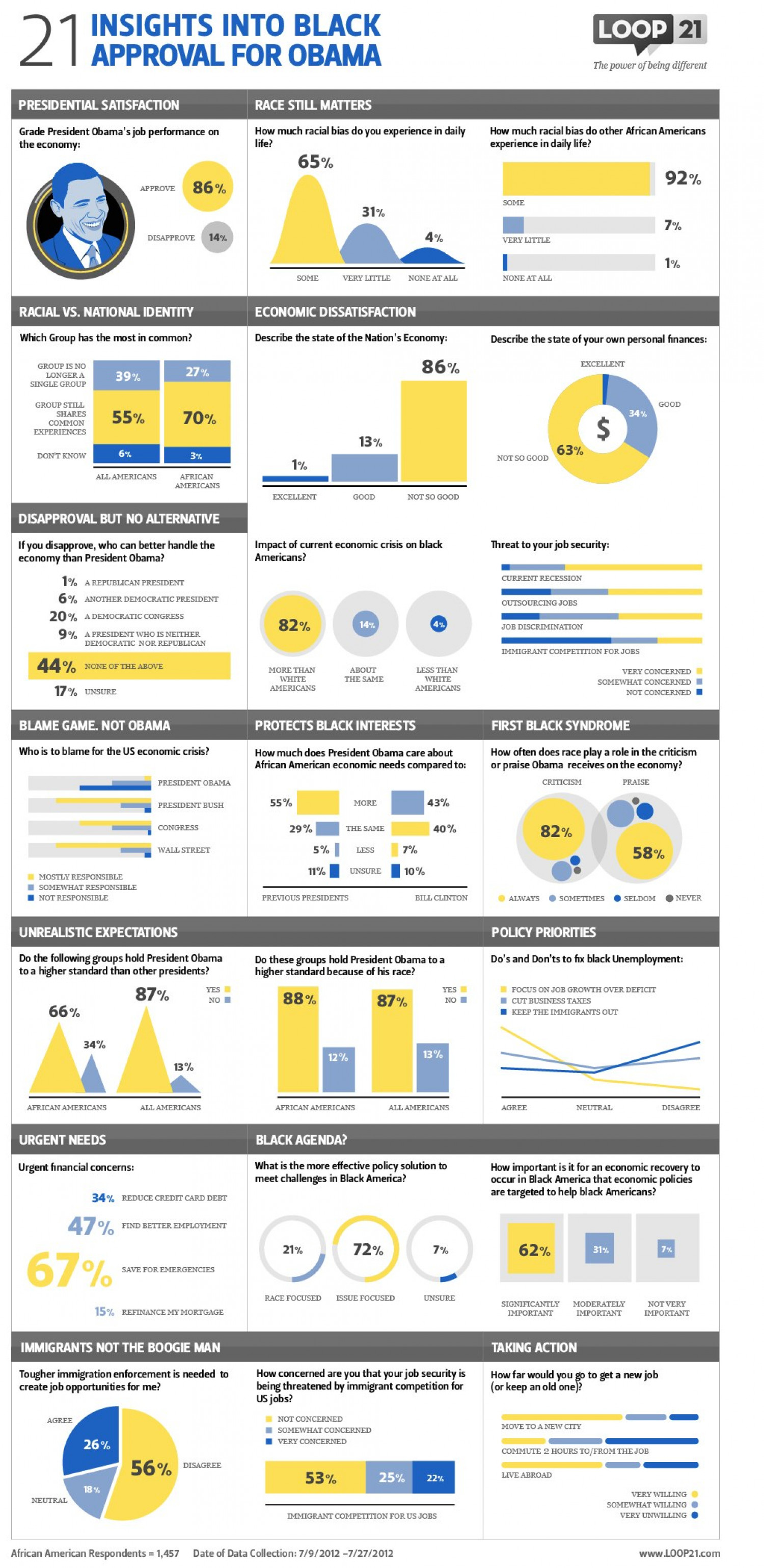 21 Insights: Black Approval For President Obama Infographic