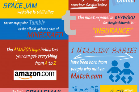 21 Interesting Facts About the Internet Infographic