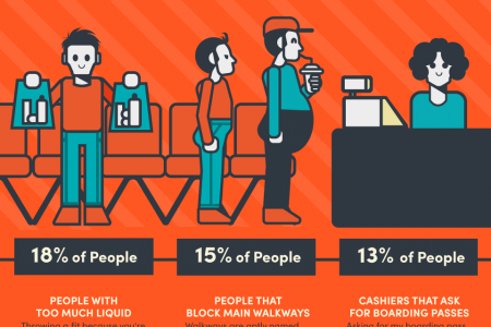 21 People We Hate At The Airport Infographic