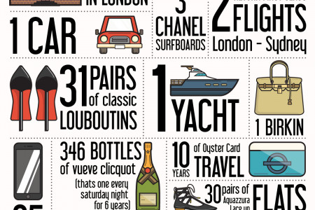 21 Things You Can Buy For The Same Price As A Gold Apple Watch Infographic