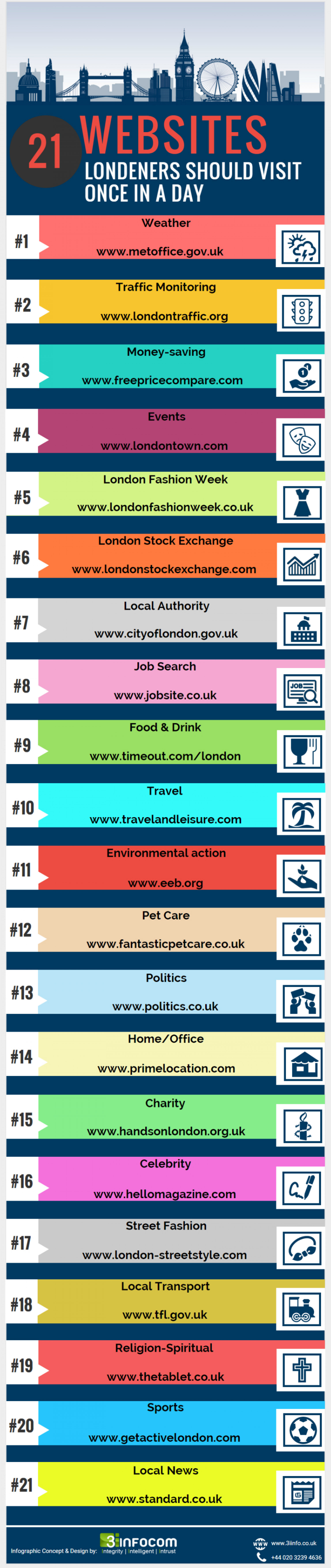 21 Websites Londoners should visit once in a day Infographic