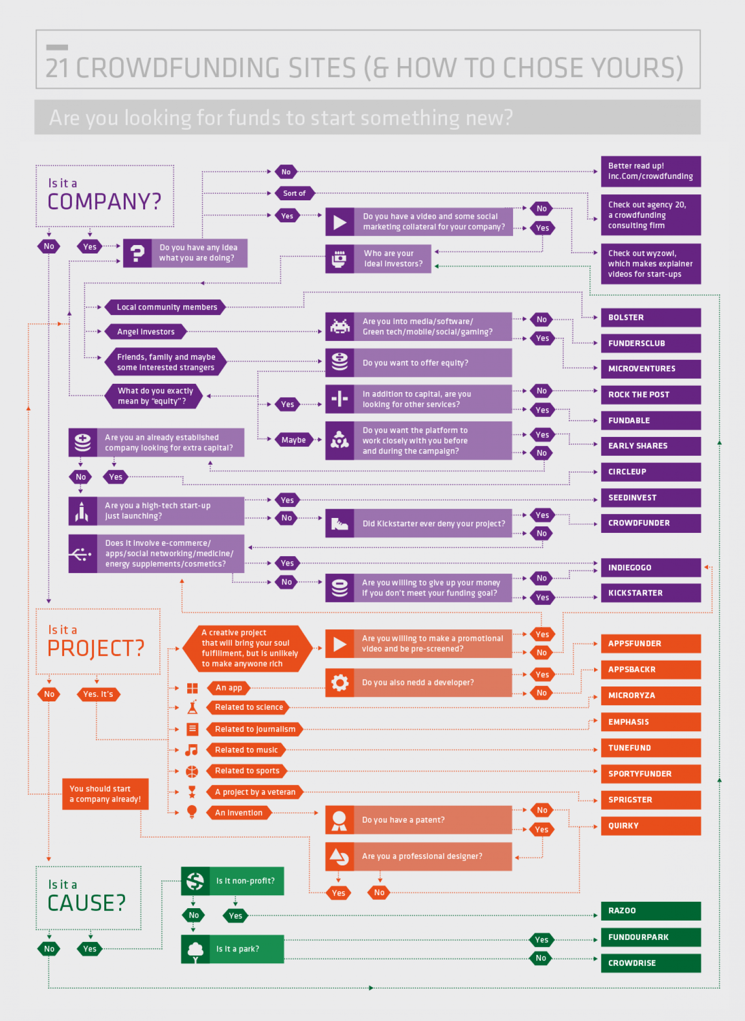 21 Crowdfunding Sites Infographic