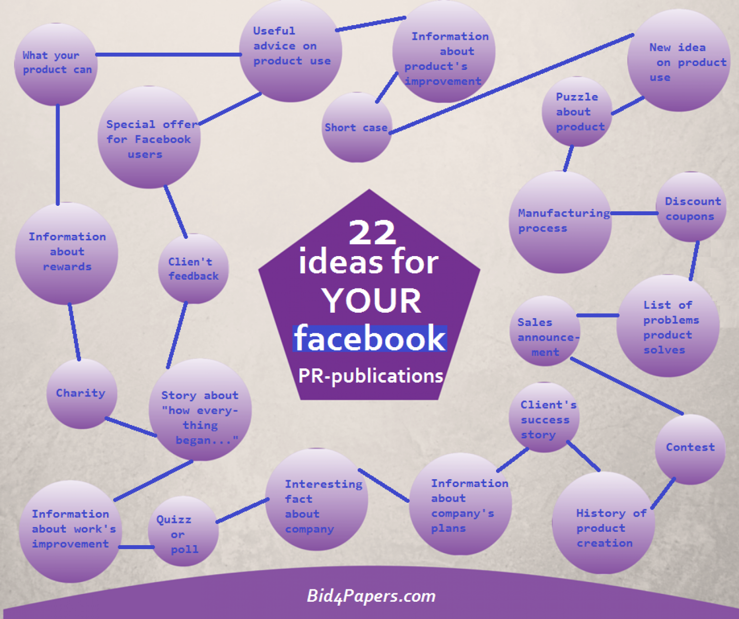 22 Ideas for Your Facebook PR-Publications Infographic