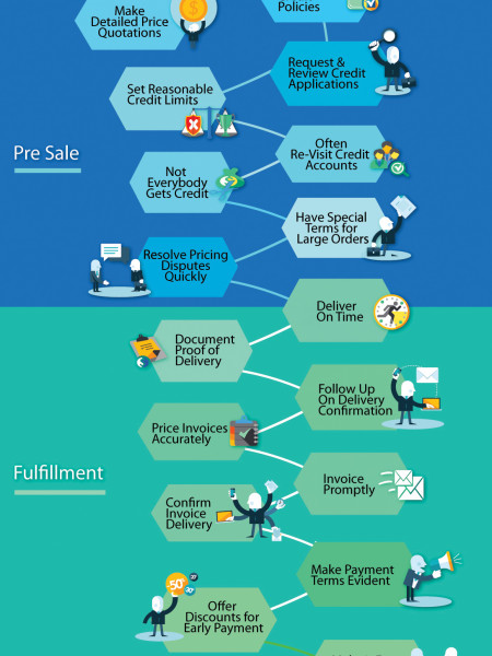 23 Smart Tips to Get Paid Faster (and Minimize Collection Problems) Infographic