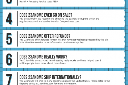 23andMe Coupon Cause FAQ (C.C. FAQ) Infographic