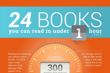 24 books to read in under an hour  Infographic