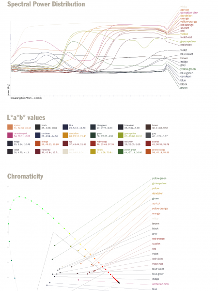 24 Crayons Infographic
