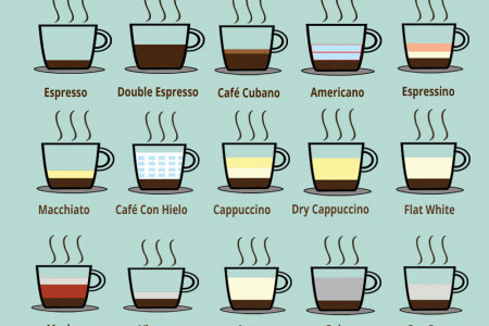 24 Espresso Recipes Infographic