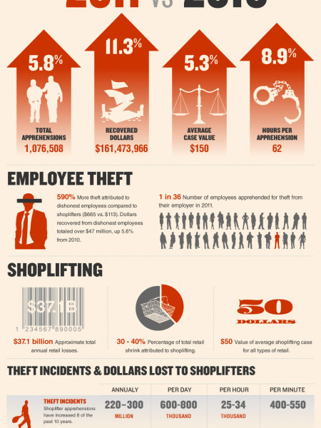 2010 Retail Theft Survey | Visual.ly