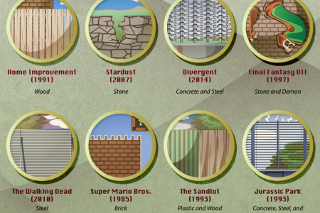 24 Walls and Fences from Fiction Infographic