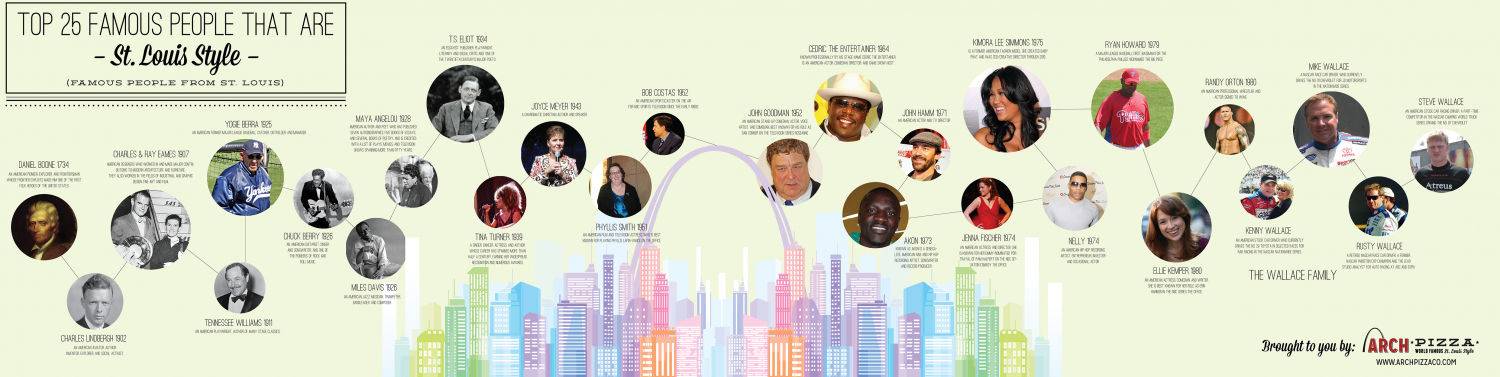 25 Famous People from St. Louis Infographic