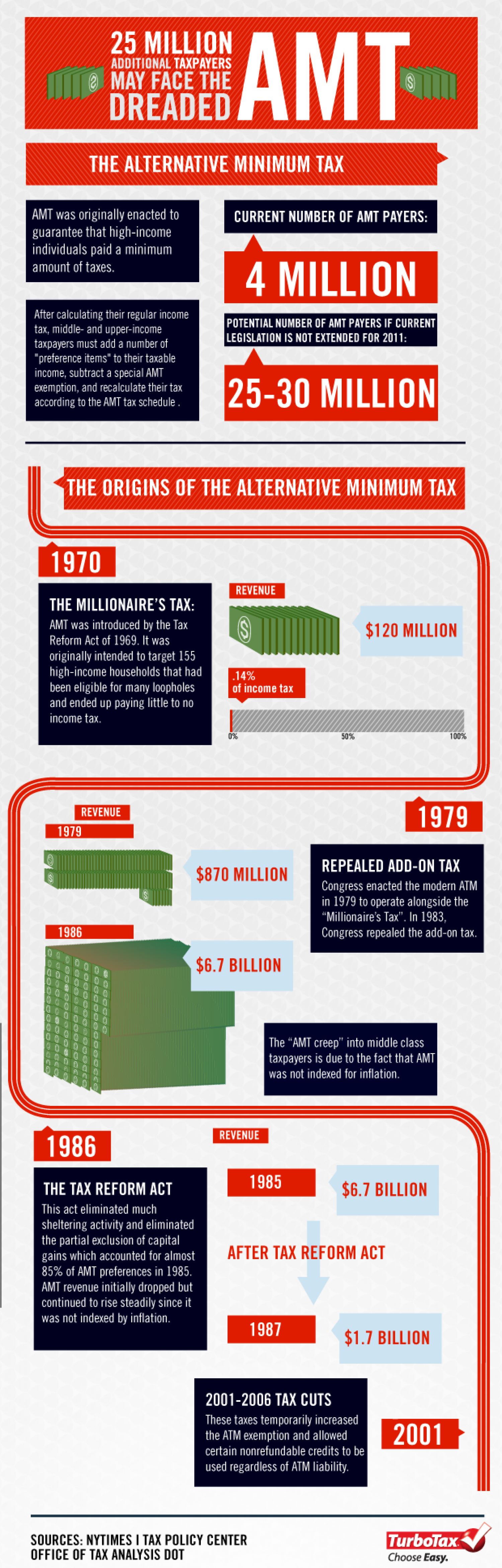 25 Million Additional Taxpayers May Face the Dreaded AMT Infographic