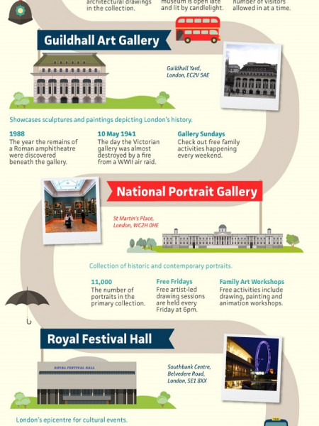 25 of the Best Museums and Galleries in London Infographic