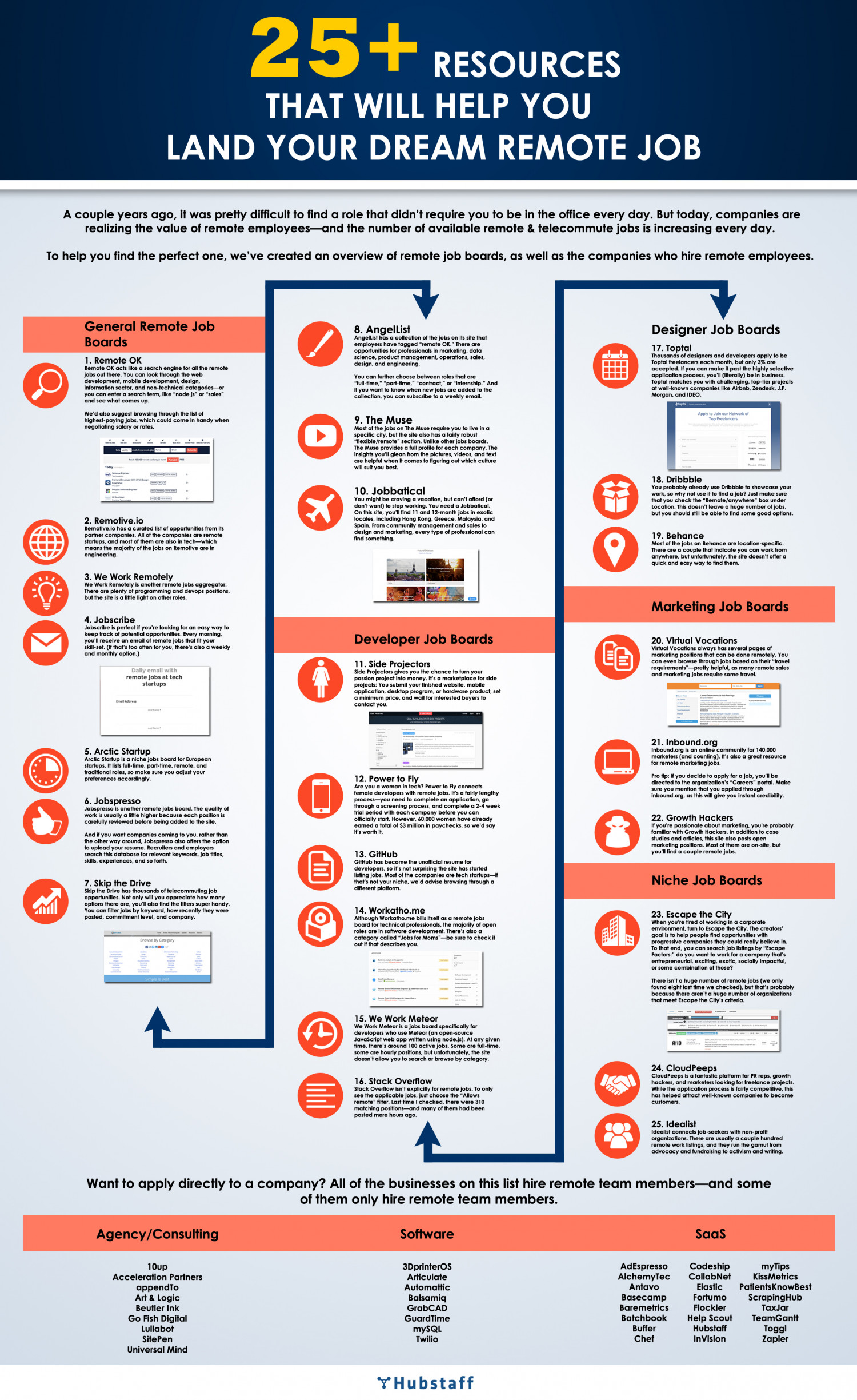 25+ Resources to Aid Your Remote Job Search Infographic