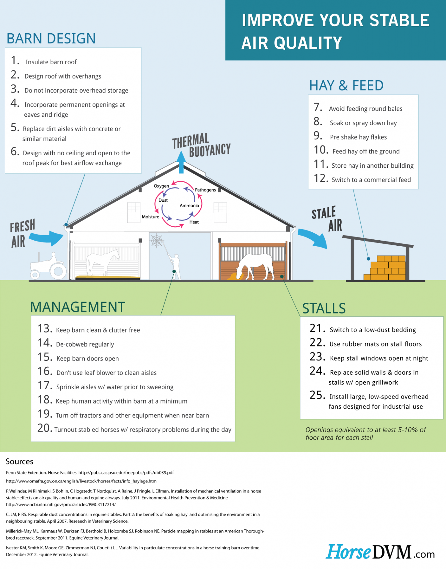 Improve Your Stable Air Quality  Infographic