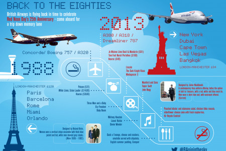 25 years of British Airways Infographic