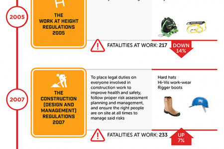 25 Years of Health and Safety Legislation in the UK Infographic