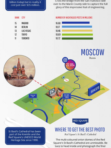 25 Most Instagrammed Cities in the World Infographic