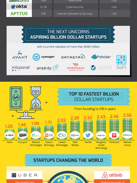 27 Striking Facts Most People Don't Know About Startups Infographic