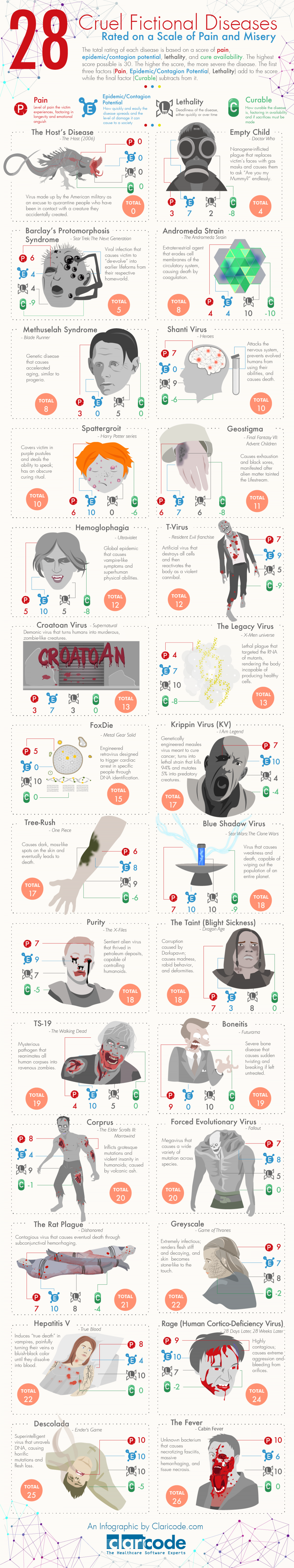 28 Cruel Fictional Diseases Rated on a Scale of Pain and Misery Infographic