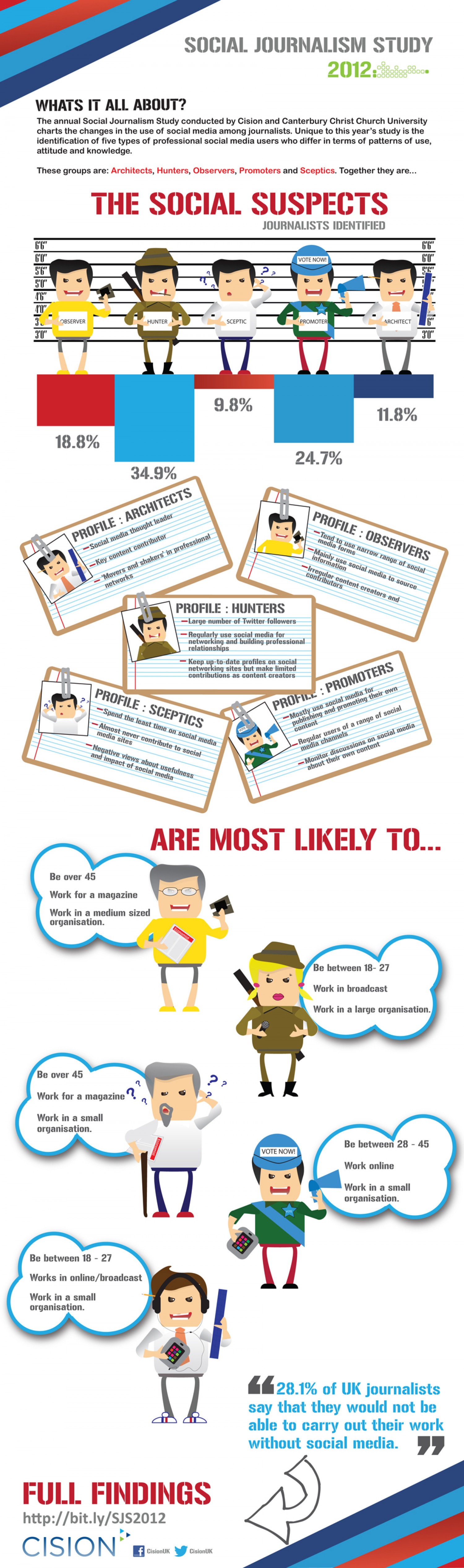 Social Journalism Study 2012 Infographic
