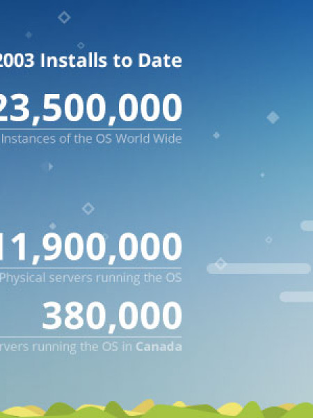 2 Practical Options for Dealing with Windows Server 2003's End of Life Infographic