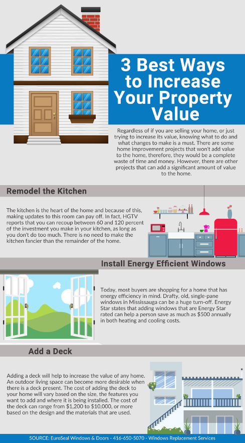 3 Best Ways To Increase Your Property Value Visual Ly