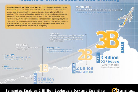3 Billion OCSP Lookups Infographic