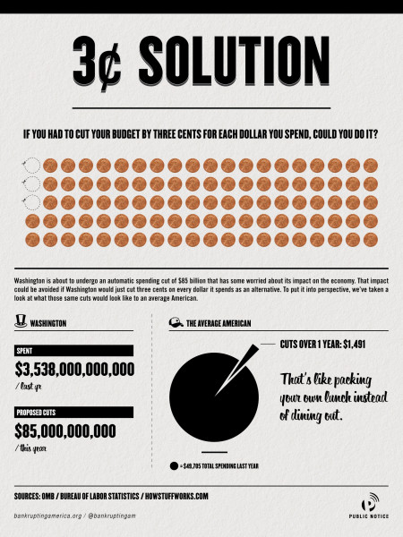 3 Cent Solution Infographic
