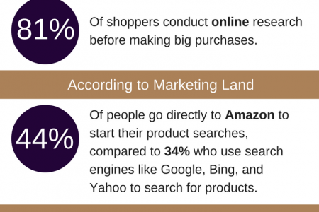 3 Ecommerce Marketing Statistics Every Marketer Need to Know Infographic