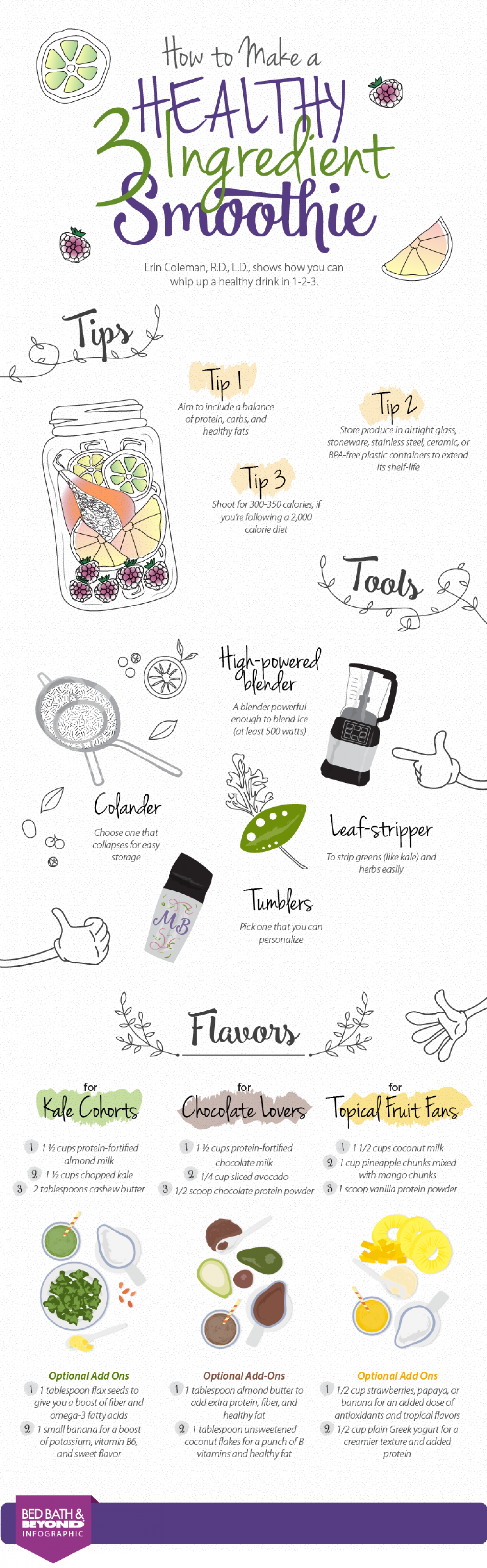 Healthy 3 ingredient smoothies Infographic