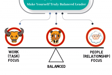 3 Leadership Styles You Must Know To Make Yourself Truly Balanced Leader Infographic